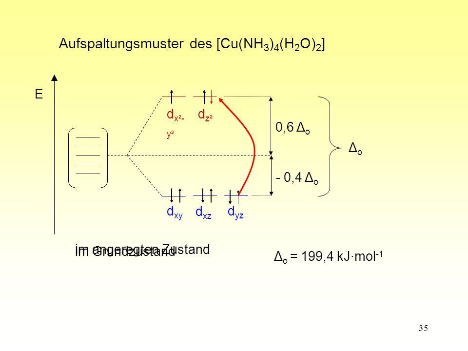 Aufspaltungsmuster des [Cu(NH3)4(H2O)2]